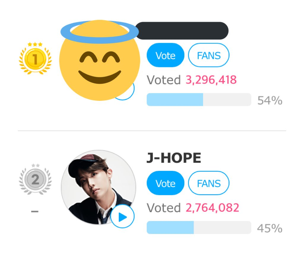 Please vote for Hoseok in Fan n Star ‼️ We have 2 days left before the voting ends and he is still in 2nd place! I'll add the voting tutorial below this tweet, its quick and easy to vote :)
