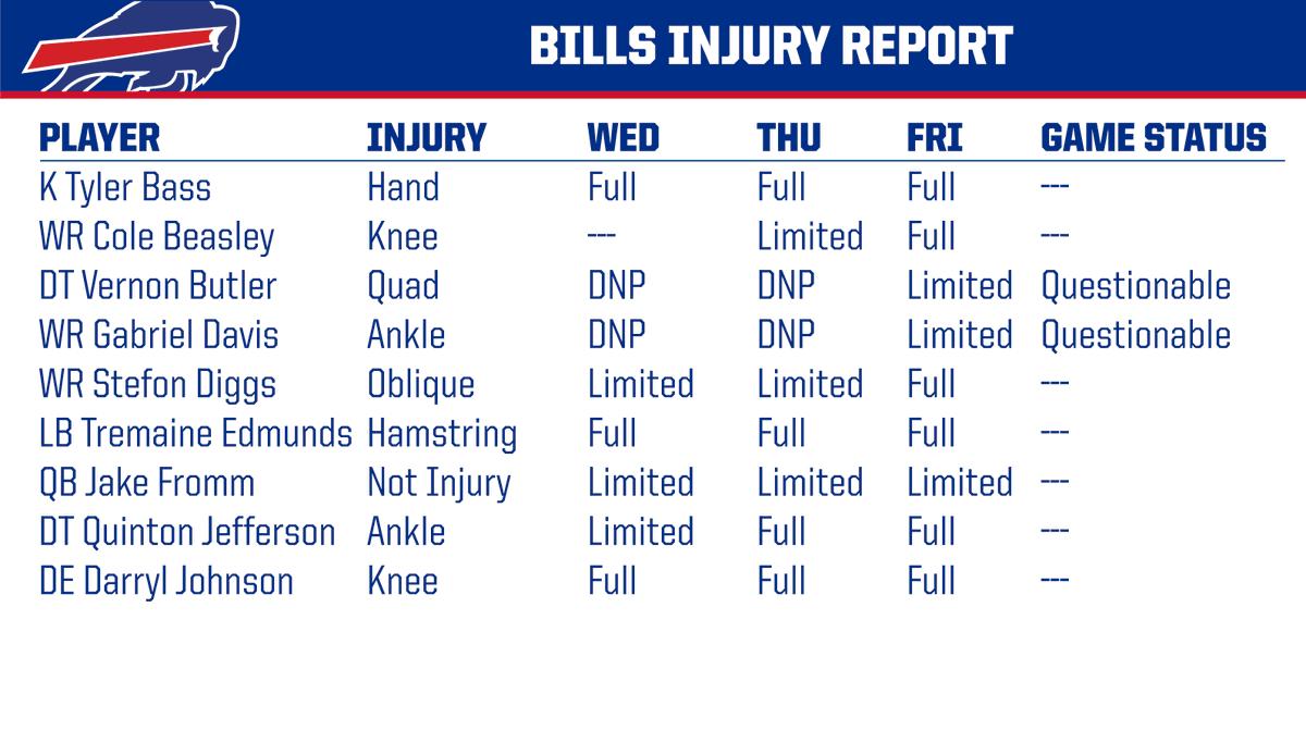 Friday injury report