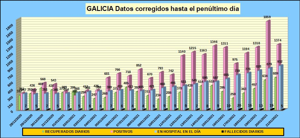 En #Galicia los casos positivos de #COVID-19 se suponen 17.125; de ellos, 932 en hospital y 16.193 en cuarentena domiciliaria, en su mayoría asintomáticos. Las personas fallecidas desde marzo suman 1.584. Para descargar datos actualizados: