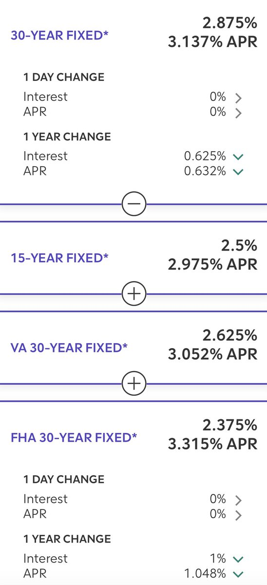 Good morning! On this finance Friday, 💰 let's take a look at qualifying mortgage rates. 🏡 Here are the current mortgage rates as of today. Notice that from a year ago, the percent change is down! 📉 Happy Finance Friday everyone! 😀 #fridaymorning #Finance #RealEstate