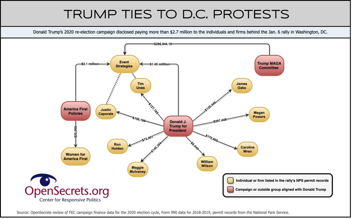 "NEW: former President Donald Trump's 2020 campaign disclosed paying people & firms behind the January 6 rally before rioters stored the US Capitol *OVER $2.7 MILLION*—but secretive shell companies & ""dark money"" hide details of Trump ties to those protests"