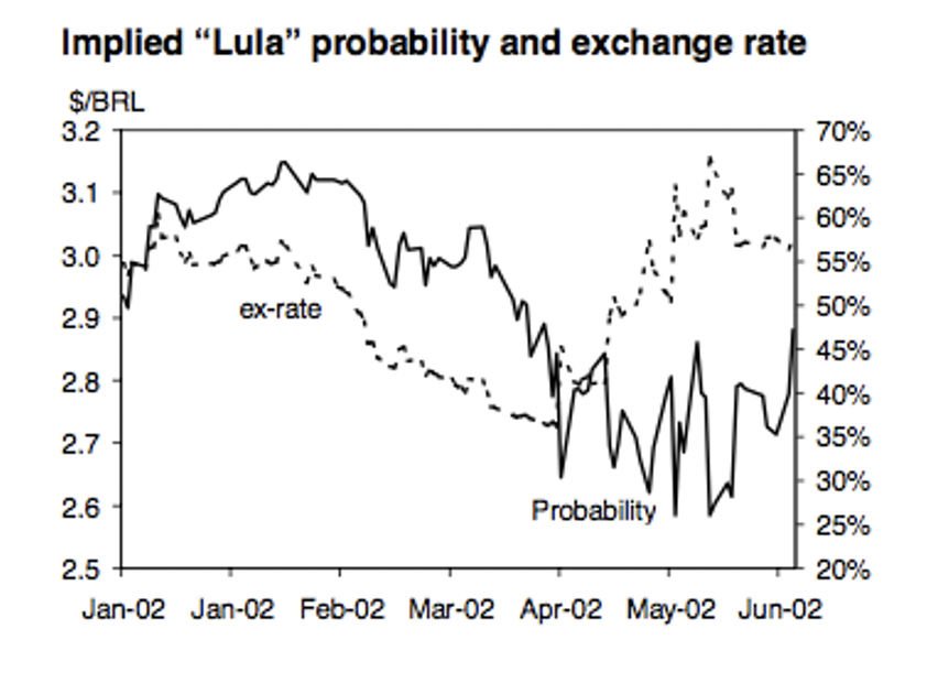 "Back in 2002, Goldman Sachs invented the Lulameter to track Lula's chances against the Brazil's foreign exchange rate. ""We believe the market is being over-optimistic regarding the exchange rate... and would keep our recommendations to hedge exposure during the elections."" twitter.com/davidrkadler/s…"