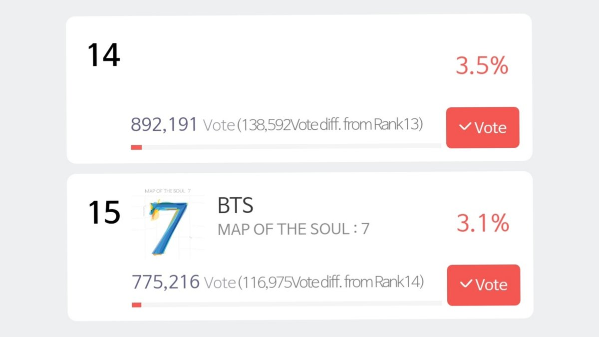 Let's increase our rank on SMA Main (BONSANG) category. Collect 10x voting tickets on all your accounts.   Let's work hard for BTS. ✊