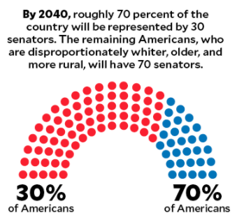 This is how undemocratic US Senate is:  -15 states with 38 million people elect 30 GOP senators  -California with 40 million people elects 2 Dems  -By 2040, 30% of America will elect 70 senators. 70% of America will elect only 30
