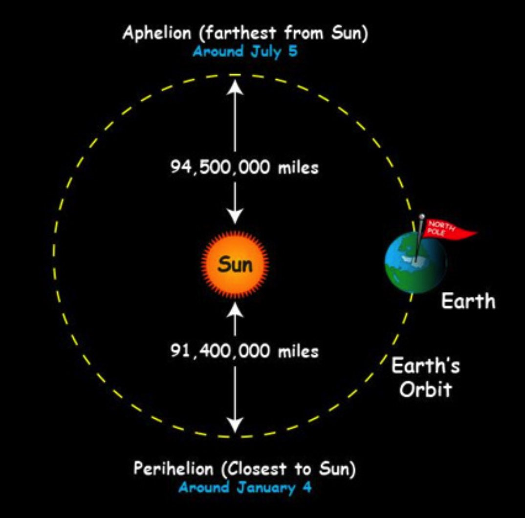 When #earth is #closest to the #sun what #season is it?  -It is all about the tilt of the #Earth's #axis. Many people believe that the #temperature changes because the Earth is closer to the sun in #summer and farther from the sun in #winter. In fact, the Earth is farthest from-