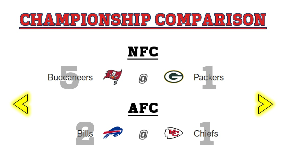 Here's my positional breakdown of the Conference Championship games, plus my picks for Sunday! (Updates on gameday)  For the full analysis, check out my Divisional Round recap Confence title game preview on Youtube! 👀  #NFL #Footballtalk #ConferenceChampionships #DivisionalRound