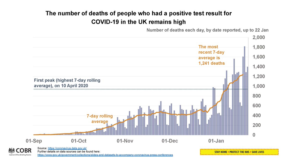 2/2 Coronavirus press conference slides (22 January 2021)  🔵 The number of deaths of people who had a positive test result for COVID-19 in the UK  ➡️