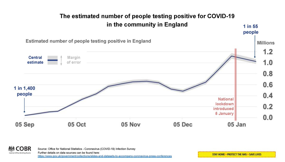 1/2 Coronavirus press conference slides (22 January 2021)  🔵 Estimated number of people testing positive for COVID-19 in the community in England 🔵 The number of people in hospital with COVID-19 in the UK  ➡️