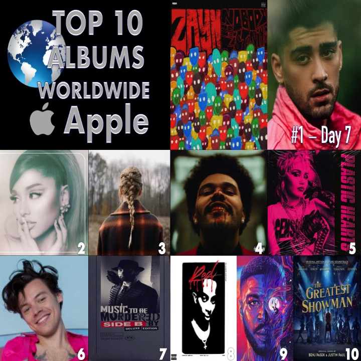 🔝🔟💿🌎APPLE 1⃣NobodyIsListening #Zayn 2⃣Positions #ArianaGrande 3⃣evermore #TaylorSwift 4⃣AfterHours #TheWeeknd 5⃣PlasticHearts #MileyCyrus 6⃣FineLine #HarryStyles 7⃣MusicToBeMurderedBy #Eminem 8⃣WholeLottaRed #PlayboiCarti 9⃣ManOntheMoonIII: #KidCudi 🔟TheGreatest.. #BenjPasek