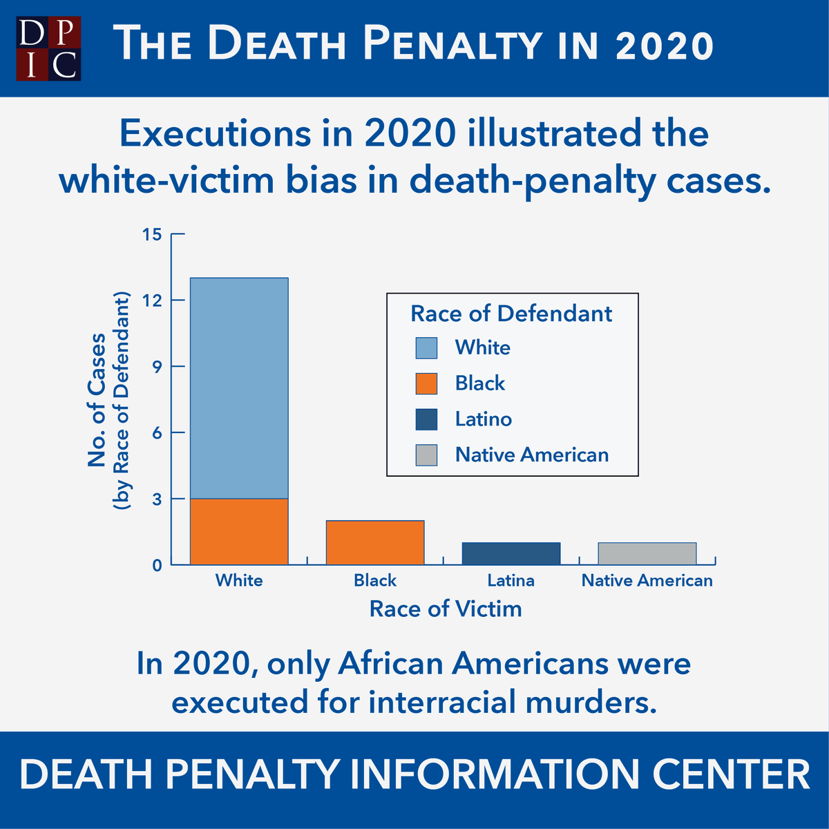 #TheDeathPenaltyIn2020—More than three-quarters of the executions in 2020 involved cases in which white victims were killed. Only African Americans were executed for murders of a victim who was of a different race. @DPInfoCtr #deathpenalty https://t.co/Iksl5sPa7Q