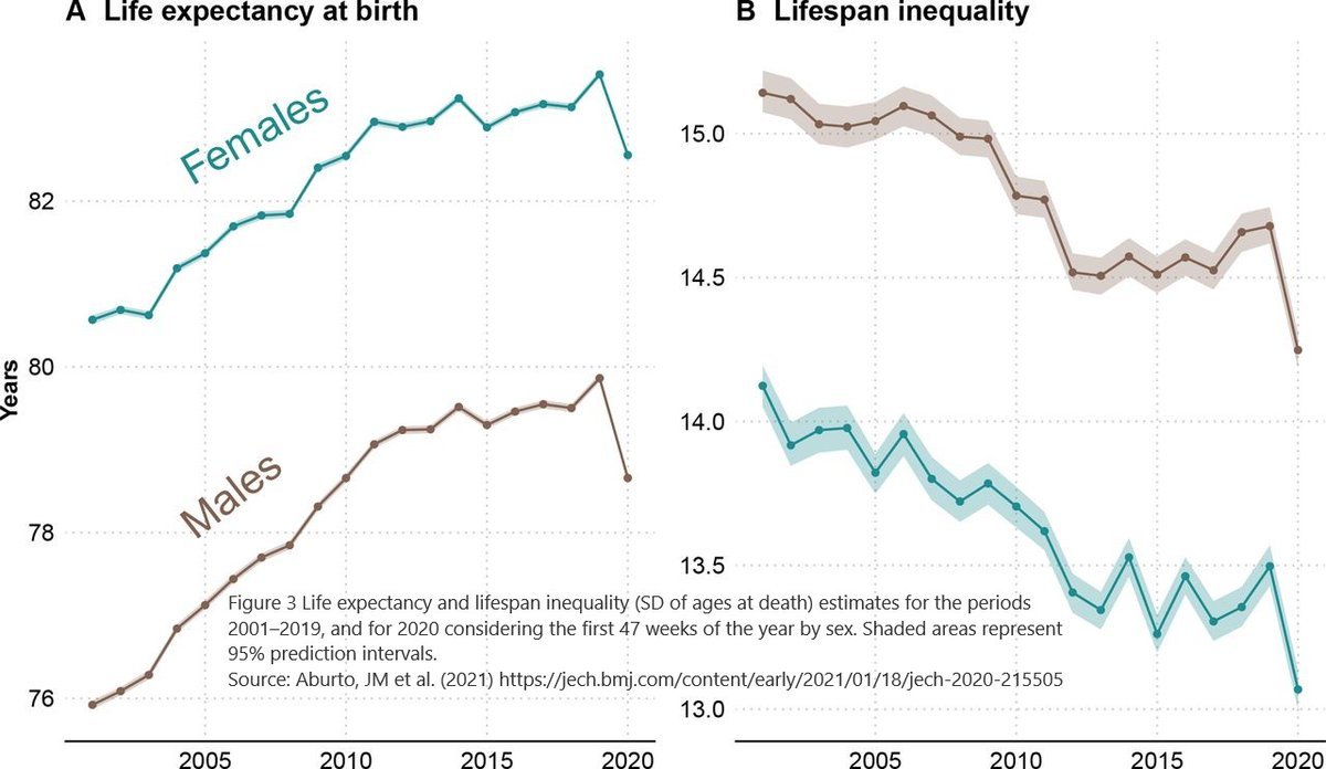 And large drops in life expectancy in England & Wales as well, with #COVID19 reducing the years of life by around one year: 0.9 (women) and 1.2 (men) & lifespan inequality (variation in ages at death) fell by 5 months………
