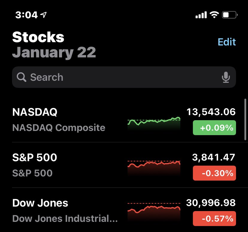 Headwinds in today's stock market as optimism turned to pessimism re: if a deal on further stimulus will be reached. There were still some diamonds in the rough: #PLTR #GME #LAZR #MARK #GBTC #BYND https://t.co/9rFjX136cv