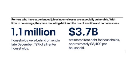 Our report released yesterday finds that 1.1M renter households in CA are behind on rent, $3,400 on avg, with $3.7B total rent debt. To prevent mass eviction and make inclusive recovery possible we must extend the moratorium & #ForgiveRentDebts.