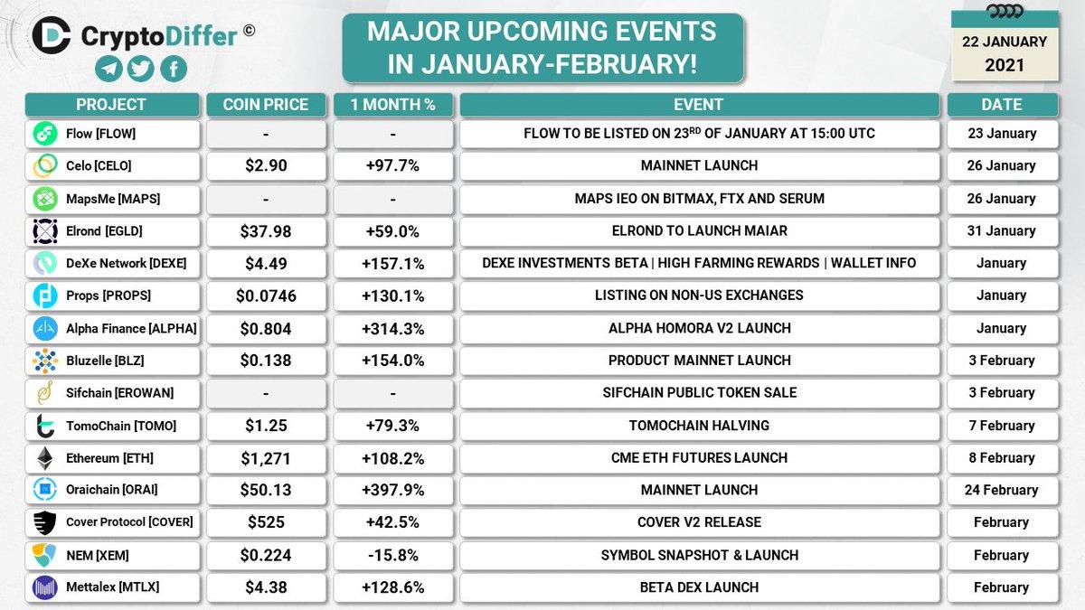 MAJOR UPCOMING EVENTS IN JANUARY-FEBRUARY!  A full list of Major Upcoming Events, to be updated 👉   $FLOW $CELO $MAPS $EGLD $DEXE $PROPS $ALPHA $BLZ $EROWAN $TOMO $ETH $ORAI $COVER $XEM $MTLX