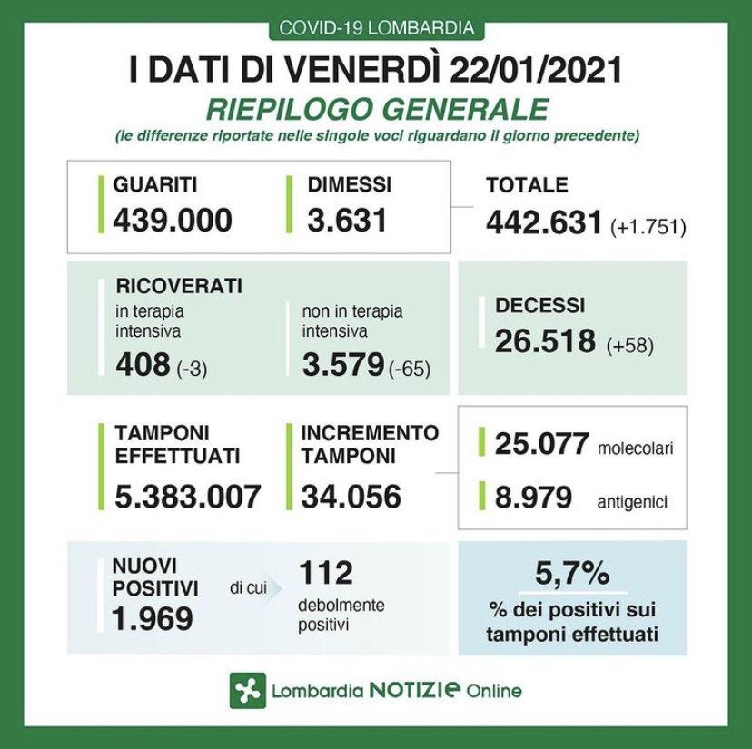 #Lombardia