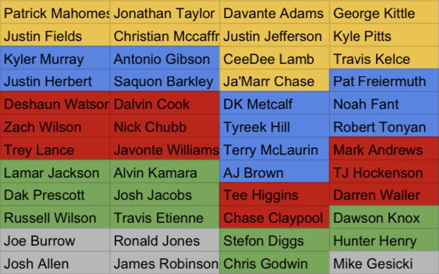 My top 12 at each position for dynasty leagues w/ this years rookie class included. #NFL #NFLDraft