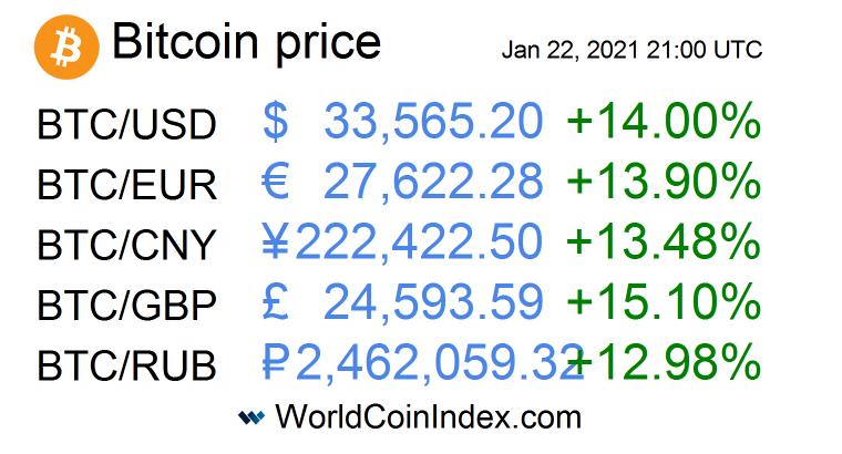 Bitcoin price index  #USD #EUR #CNY #GBP #RUB