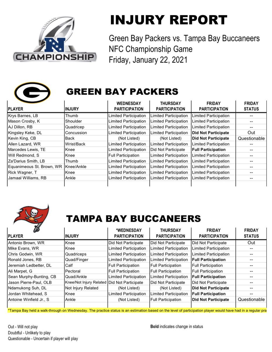 Final injury report for #Packers-#Bucs.   DL Kingsley Keke out for Green Bay, CB Kevin King questionable.