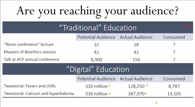 Impressive data from @tony_breu on dissemination comparing traditional & digital education #iMed2021