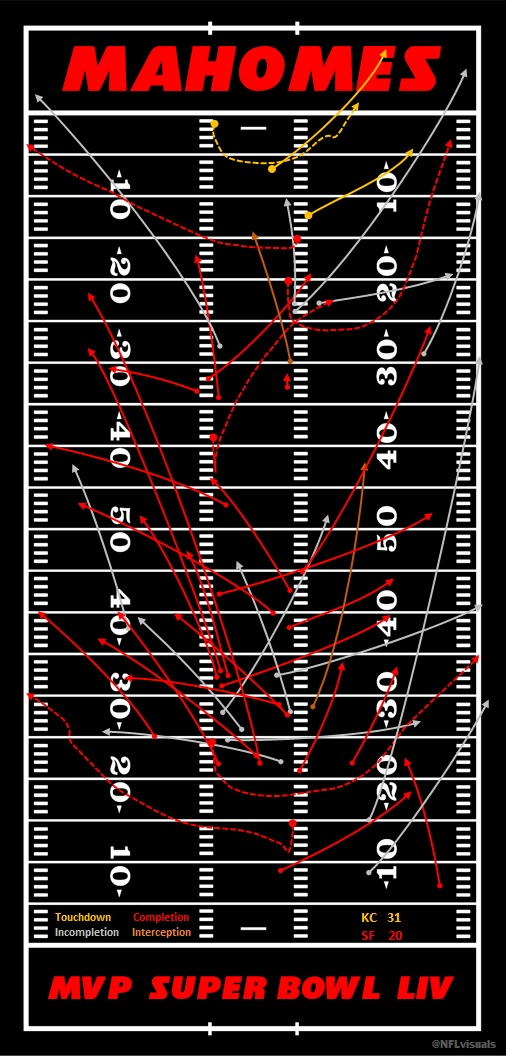 #ChiefsKingdom  Here's a visual of every Patrick Mahomes action in Super Bowl LIV.  Please let me know what you think of these 1-match-visuals!  Follow me for more visuals and let me know if you have a request  @PatrickMahomes  #Chiefs