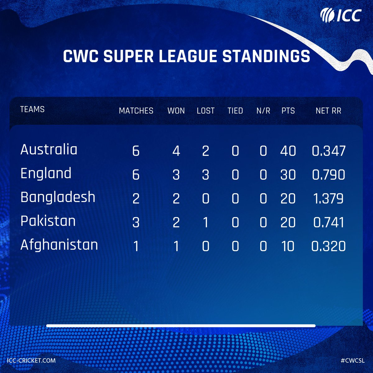 Bangladesh are now on the third spot of the ICC Men's @cricketworldcup Super League standings after two wins in two matches.  Who will finish at the top?  Full table ➡️