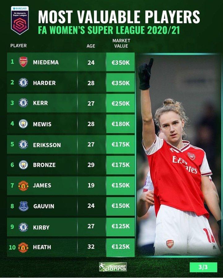 Ellas son las 10 futbolistas más valiosas de la #BarclaysFAWSL 😎🤑  Miedema y @PernilleMHarder son las jugadoras con el contrato más caro en la liga inglesa.  El @ChelseaFCW es el equipo que más ha invertido en sus fichajes 🤩  (con datos de @soccerdonna)
