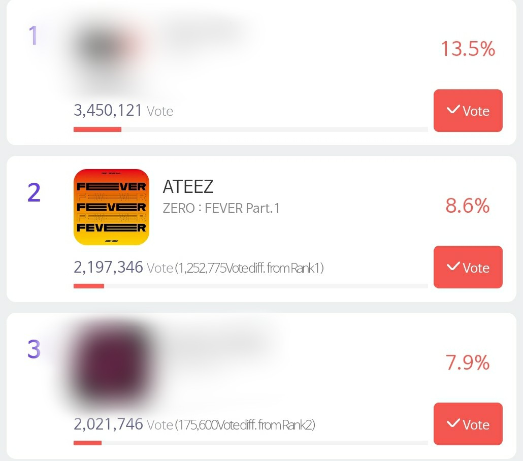 UPDATE: 11AM KST   Our last update was around 30 minutes ago and since then we've had an increase of 2.3k. Let's try to have an increase of 3k EVERY 30 MINUTES! If we do it that way, we can have an increase of 6k every hour!!!!   @ATEEZofficial #ATEEZ #에이티즈