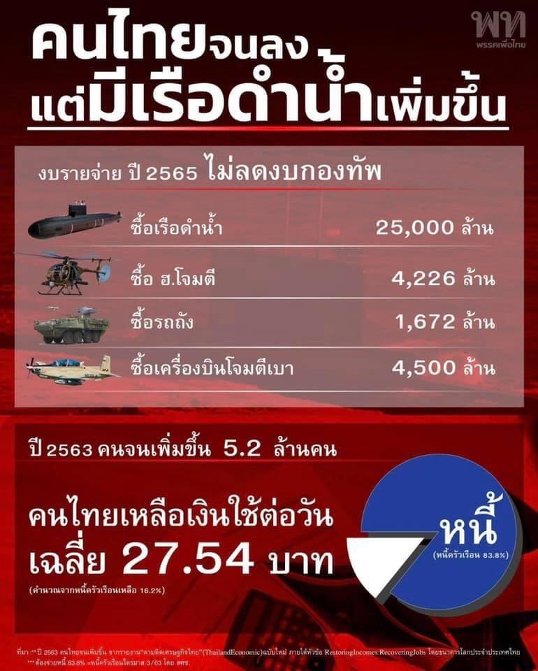 คนไทยจนลงแต่มีเรือดำน้ำเพิ่มขึ้น #คนละครึ่งเฟส3 #เราชนะ https://t.co/l0dT3wcRrj