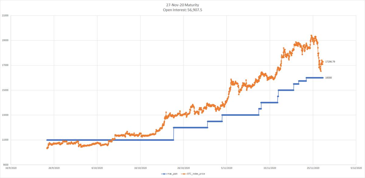Mi a minimum és a maximum bitcoin mennyiség, amit vehetek?