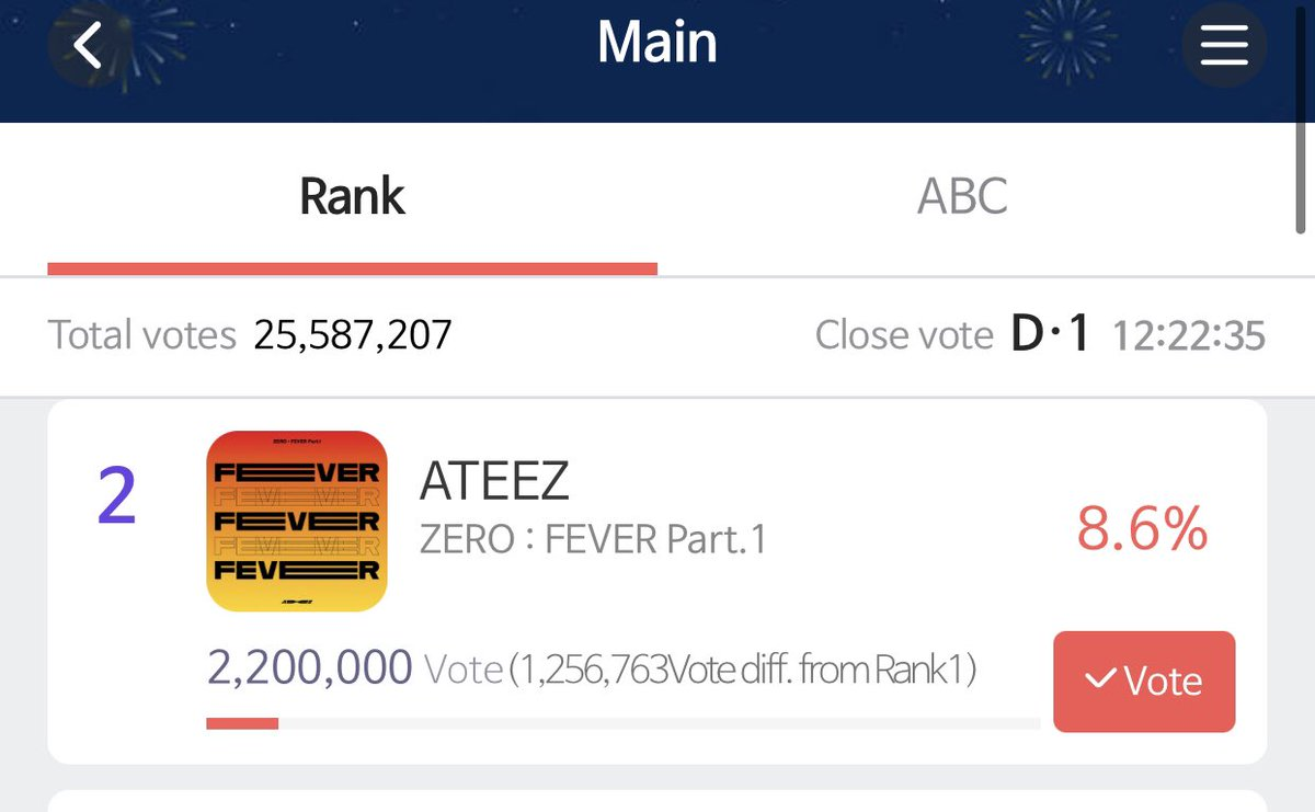 🏴☠️ 2.2M VOTES REACHED 🏴☠️ NEXT STOP: 2.3M‼️ KEEP VOTING TO INCREASE OUR PERCENTAGE! WE NEED IT THE MOST RIGHT NOW. HAVE MULTIPLE ACCOUNTS. RT! #ATINYto9Percent #에이티즈 @ATEEZOfficial #ATEEZ #ATINYtoTheTOP