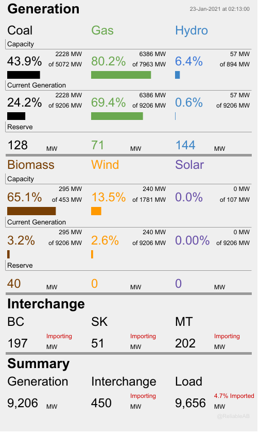 At this moment 93.6% of Albertas electricity is being produced by fossil fuels. Wind is at 13.5% of capacity and producing 2.6% of total generation, while solar is at 0.0% of capacity and producing 0.000% of total generation. At the same time we are importing 450 MW or 4.7%