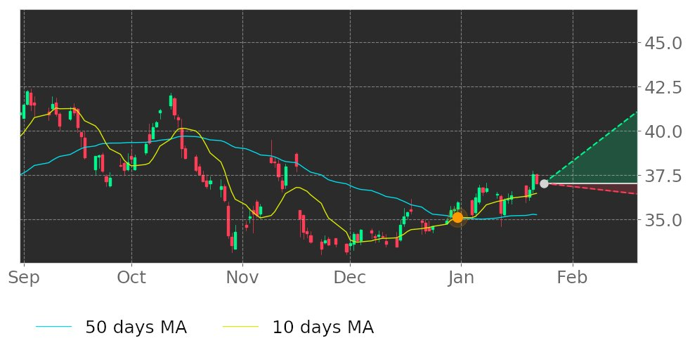 $BSX's 10-day Moving Average broke above its 50-day Moving Average on December 31, 2020. View odds for this and other indicators:  #BostonScientific #stockmarket #stock #technicalanalysis #money #trading #investing #daytrading #news #today