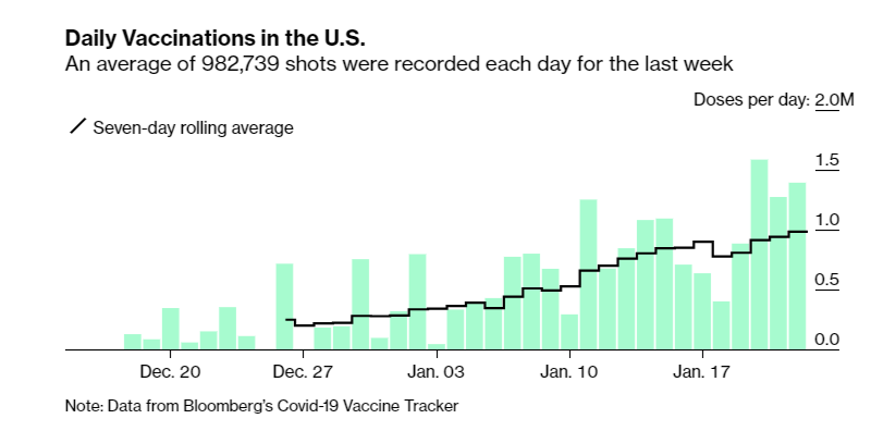 #CoronavirusVaccineUpdate  So, caveats abound, but the last three days, the US is averaging 1.4 million injections A DAY.  Over the past week, we have average 983k/day...which more and more makes Biden's 100m/100 day pledge look like a joke.