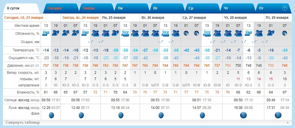 ...о, мда, #погода, я пьян тобою ...круглосуточно 🙄👀🤪😳🤕. ..погода сходит с ума...и я вместе с ней... Умиляет: 27-го, к примеру, на работу уехал на сутки в тулупе и в валенках, а обратно чуть ли не в сарафане. Бывала в подобных моментах - со стороны выглядит забавно. #weather