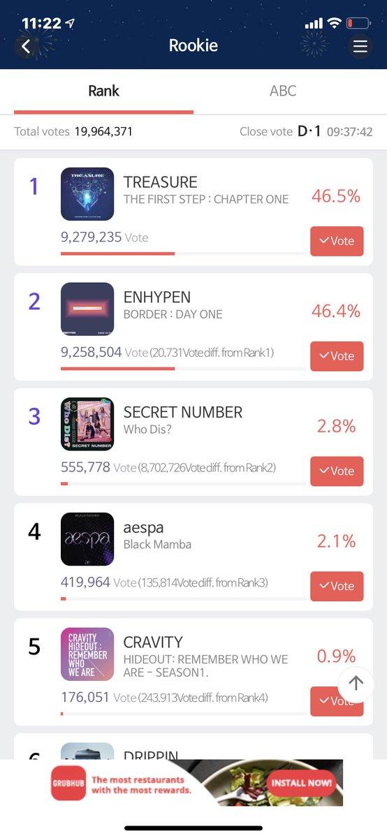 pls keep voting, gap is increasing:( #ENGENES WE NEED YOU ON SMA #ENGENE #ENHYPEN #SMA #VOTE