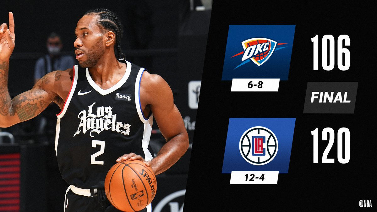 Kawhi Leonard (31 PTS) and Paul George (29 PTS) lead the @LAClippers to their 6th win in a row.  Serge Ibaka: 17 PTS (7-8 FGM), 11 REB Shai Gilgeous-Alexander: 30 PTS, 8 AST