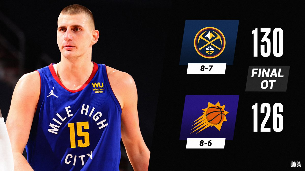 Nikola Jokic (31 PTS, 10 REB, 8 AST) stuffs the stat sheet in the @nuggets road victory.  Gary Harris: 19 PTS (8-12 FGM) Jamal Murray: 18 PTS, 9 AST, 3 STL Devin Booker: 31 PTS Deandre Ayton: 27 PTS, 13 REB (11-13 FGM) Mikal Bridges: 24 PTS, 10 REB, 6 3PM