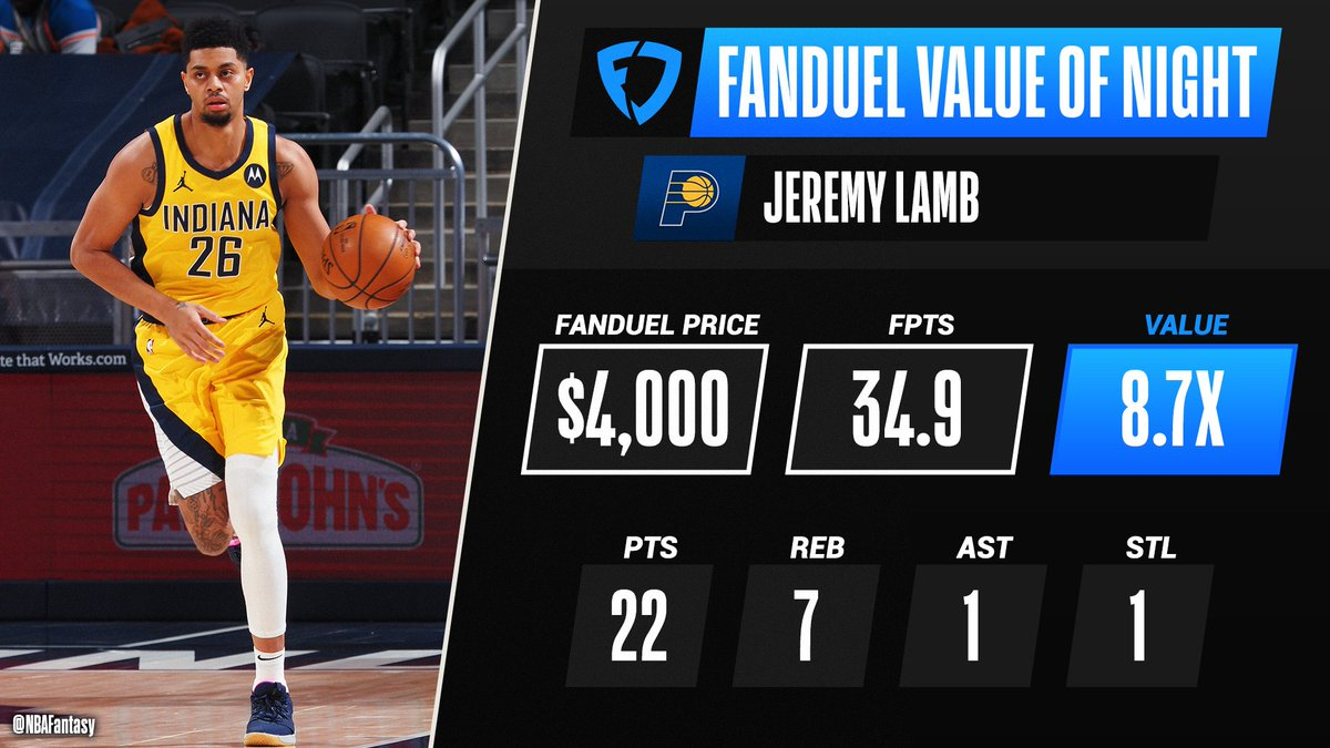 Jeremy Lamb drops 22 PTS in his 2nd game of the season to help him earn the FanDuel Value Of The Night 🙌