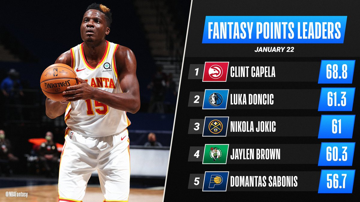 Clint Capela records first career triple-double and lands at the top of Friday's #NBAFantasy leaderboard 🥳