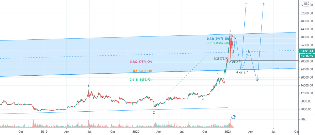 btc for BITSTAMP:BTCUSD by Hamidvalimohammadi #Bitcoin $BTC https://t.co/BA6uvy1t33 https://t.co/27M4WKcf7y