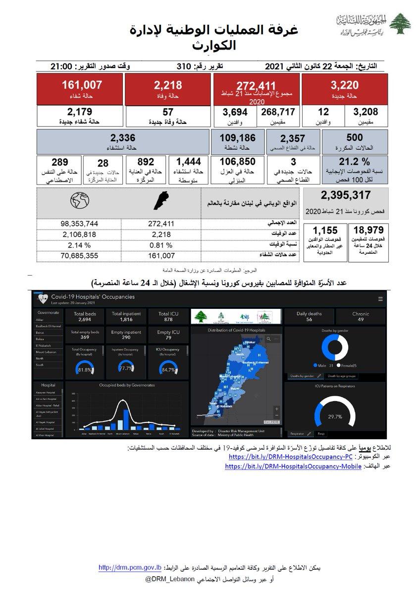 غرفة العمليات الوطنية لإدارة الكوارث- التقرير رقم 310 حول فيروس كورونا للإطلاع على كامل التقرير:   #البس_كمامة #تباعد_اجتماعي #غسل_اليدين #بتضامننا_ننجح #كورونا #لبنان #COVID_19 #PCR #ما_تستهتر @mophleb