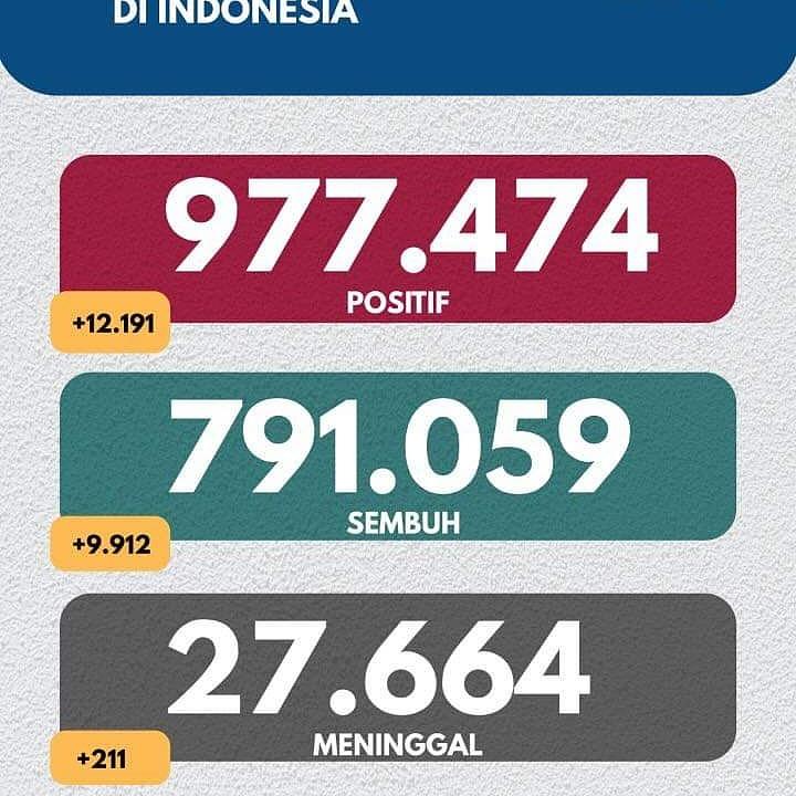 Tgl 23 Januari 2021 pukul 12.00 WIB Perkembangan COVID-19 di Indonesia  Jumlah kasus terkonfirmasi positif #COVID19 di Indonesia menjadi 977.474 kasus dg  791.059 sembuh dan 27.664 meninggal.   Tetap patuhi 3M : #MenggunakanMasker  #Mencucitangandengansabun #Menjagajarak  #Repost
