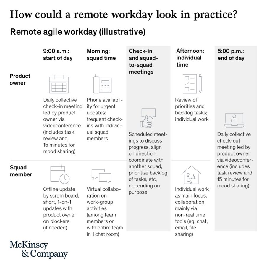 4 #CaseStudies: How #Agile and #remotework come together for #Business success @McKinsey   via @S_Galimberti #WFH #futureofwork