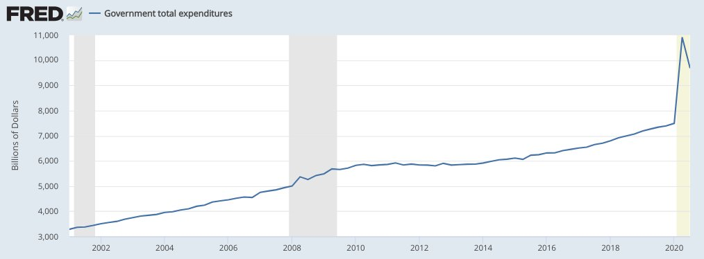 Just so we're clear: across the span of this chart, the section that infuriates conservatives the most is that comparably flat line between 2009 and 2017