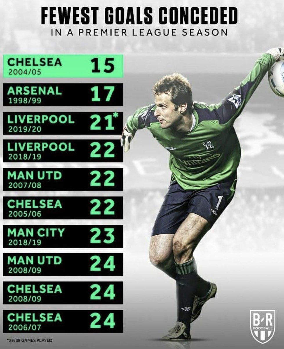 Chelsea appear 4 times in the top 10 of least goals conceded, including conceding the least amount of goals in the 2004/05 season.
