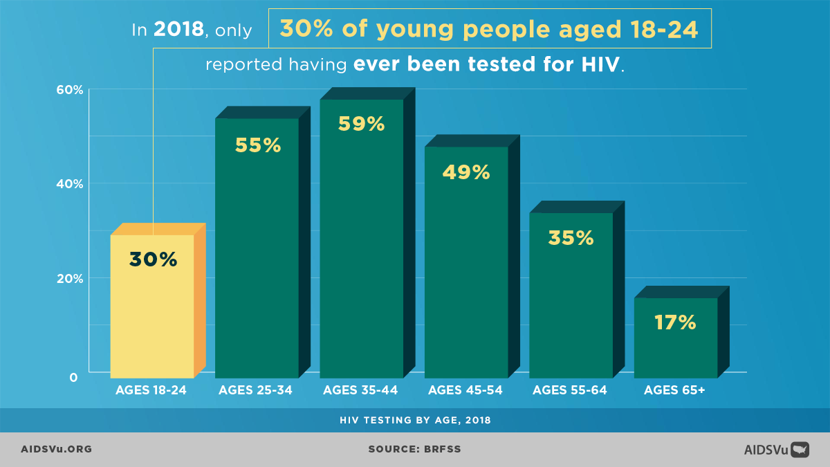 #DYK that only 30% of #youth ages 18-24 reported ever having had #HIVtesting? Remember to #gettested if you are sexually active and to #talkHIV with your partners. #endHIV #preventHIV #sexualhealth #publichealth #dataviz @AIDSVu
