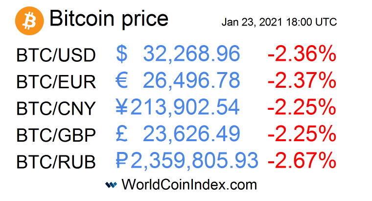 Bitcoin price index  #USD #EUR #CNY #GBP #RUB