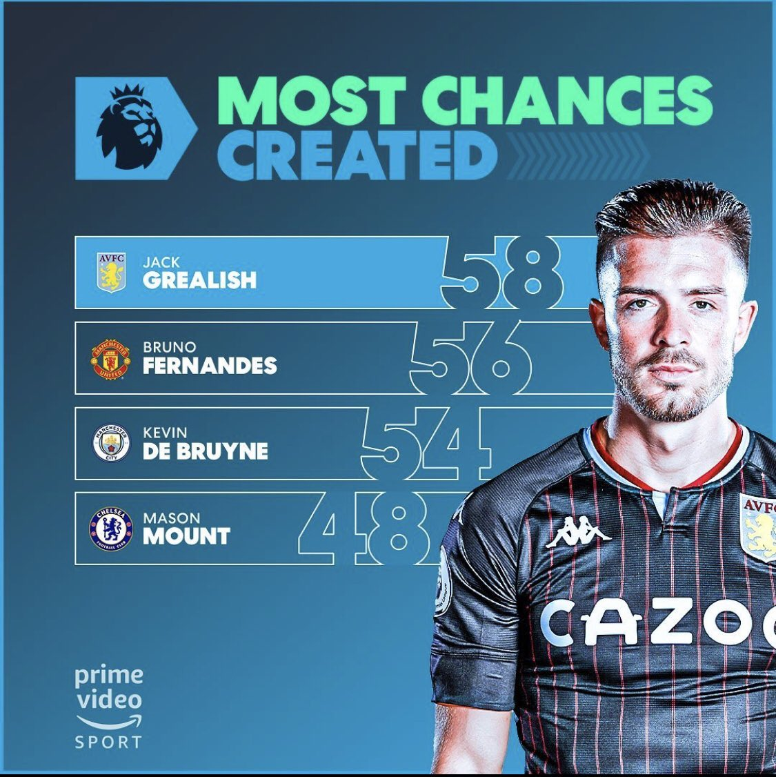 Mason Mount is 4th in the most chances created list.
