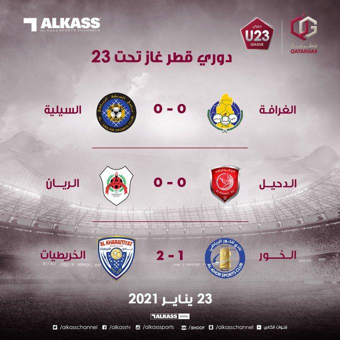 تعرف على نتائج مباريات اليوم في #دوري_قطر_غاز تحت 23 عاماً  #جريدة_الوطن_القطرية  #الدوحة #قطر  #رياضة_محلية 🏆⚽️ #سلامتك_هي_سلامتي