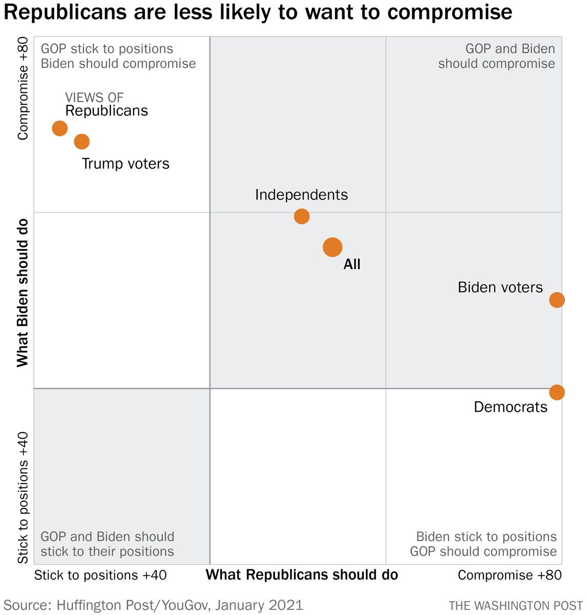 One challenge with calls for bipartisanship is that Republicans are a lot less likely to say they think their party should compromise.